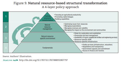 Natural Resource-Based Structural Transformation (African Economic Outlook 2013)