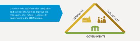 The EITI Multi-Stakeholder Group (www.eiti.org)