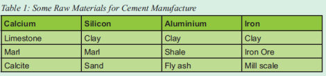 2016-12-malawi-mining-trade-review-technical-file-grain-malunga-cement-industry-raw-materials-2