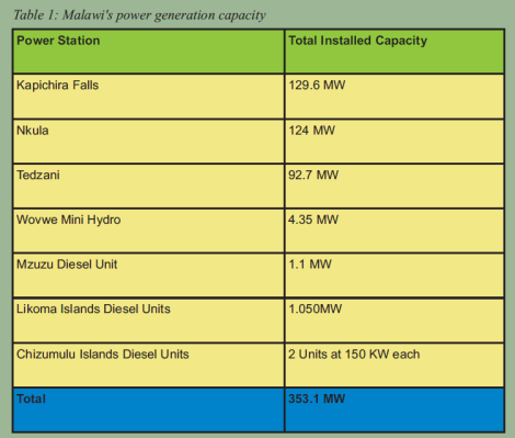 2017-01-mining-trade-review-malawi-technical-file-malawi-electricity