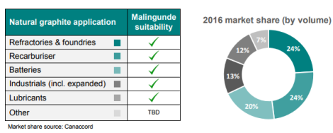 201708 SVM Malingunde Suitability for Graphite Markets