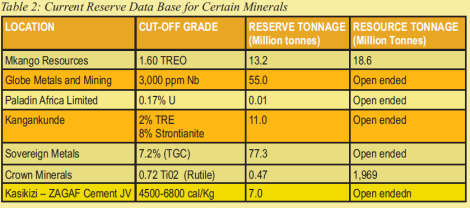 201802 Malawi Mining & Trade Review Grain Malunga Table 2 Current reserve data for certain minerals in Malawi